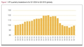Динамика роста средней цены на проживание в гостиницах мира (Hotels.com)