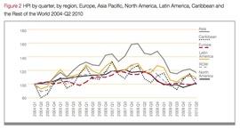 Динамика роста цен проживания в гостиницах в разных регионах мира Hotels.com