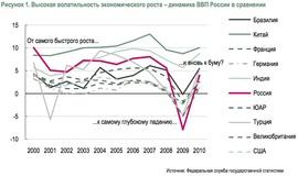 Экономика России сильнее других реагирует на внешние шоки