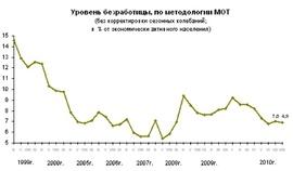 Динамика численности безработных (в млн. человек, Росстат)