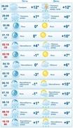 Прогноз погоды в Москве с 28 сентября по 10 октября (gismeteo.ru)
