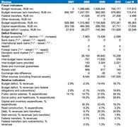 """Данные бюджета и долга Москвы (2010 г. - по итогам семи месяцев), источник """"Ренессанс капитал"""""""