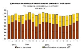Динамика численности работников и безработных за период с начала 2007 по июнь 2010 гг. в млн. человек (Росстат)