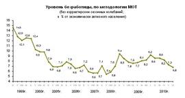Динамика уровня безработицы с 1999 г. в % экономически активного населения (Росстат)
