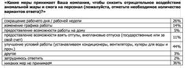 Какие меры принимают компании, чтобы снизить отрицательное воздействие аномальной жары и смога на персонал (Superjob.ru)