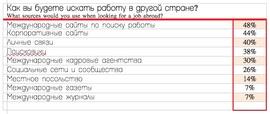 Как ищут россияне работу в другой стране? (HeadHunter)