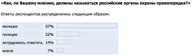 Как, по Вашему мнению, должны называться российские органы охраны правопорядка? (Superjob.ru)