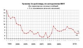 Динамика общей безработицы - доля (в %) экономически активного населения (Росстат)