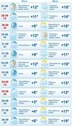 Прогноз погоды с 27 августа по 8 сентября (gismeteo.ru)