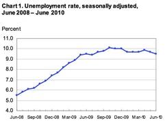 Динамика безработицы в США (Министерство труда США)