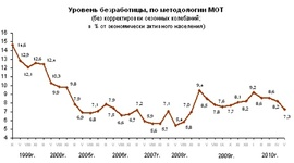 Безработица в России в мае (Росстат)