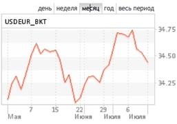 Курс корзины валют к рублю за месяц, ММВБ
