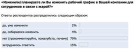 Планируют ли работодатели менять рабочий график в связи с жарой? (Superjob.ru)