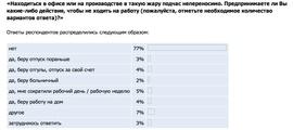 Предпринимаете ли Вы какие-либо действия, чтобы не ходить на работу (Superjob.ru)