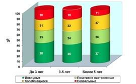 Доля лояльных сотрудников в России по стажу работы ( MASMI Research Group)