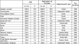 Аудитория женских изданий по данным TNS (декабрь 2009 г. - апрель 2010 г.)