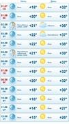 Прогноз погоды с 31 июля по 12 августа (gismeteo.ru)
