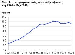 Динамика численности безработных граждан США (Министерство труда США)