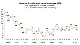 Динамика численности безработных граждан России (Росстат)