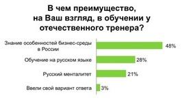 В чем преимущество российского бизнес-тренера (hh.ru)