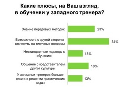 В чем преимущество западного бизнес-тренера (hh.ru)