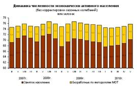 Динамика численности безработных и экономически активного населения (в млн. человек, Росстат)