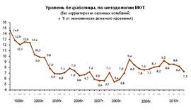 Динамика численности безработных (в % ЭАН, Росстат)