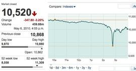 Динамика индекса Dow Jones IA