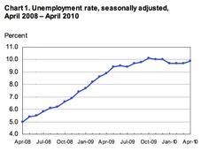Динамика безработицы США 2008 - 2010 гг. (Министерство труда США)