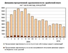Динамика просроченной задолженности по зарплате с начала 2009 г. (Росстат)