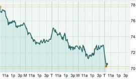 Динамика нефтяных фьючерсов на NYMEX за пять дней