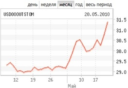Курс доллара к рублю на ММВБ