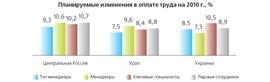 Планируемые изменения в оплате труда на 2010 г., % («Институт тренинга – АРБ Про»)