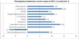 Планируемые изменения в оплате труда на 2010 г. по отраслям, %  («Институт тренинга – АРБ Про»)