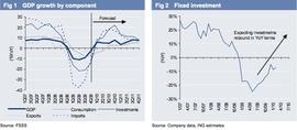 Рост ВВП и инвестиций, прогноз ING