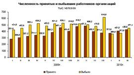 Динамика численности принятых и выбывших работников российских организаций (Росстат)