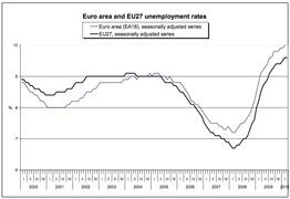 Динамика уровня общей безработицы ЕС (Eurostat)