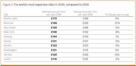 Рейтинг городов с самыми высокими ценами на гостиничные номера (Hotels.com)