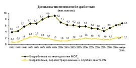 Динамика численности безработных (по методологии МОТ, Росстат)