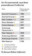 """Топ-10 спортсменов, чаще всего  упоминавшихся в новостях (""""Яндекс"""")"""