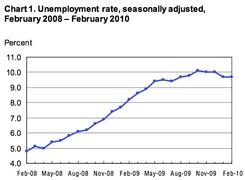 Безработица в США (Министерство труда США)