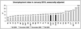 Безработица в странах ЕС в январе (Eurostat)