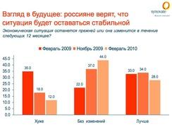 Экономическая ситуация в вашей стране останется прежней или изменится в течение следующих 12 месяцев? (Synovate)