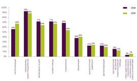 Изменение условий программ позволили большинству опрошенных компаниям сократить бюджет на ДМС на 10 – 20%.