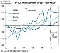 Отклонение курсов валют BRIC от справедливого отношения к доллару по версии Goldman Sachs