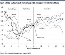 Динамика фондового рынка после прошлых кризисов