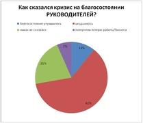 Как сказался кризис на благосостоянии менеджеров? (Professionali.ru)
