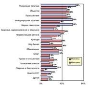 Предпочтения читателей интернет-СМИ (MASMI Russia)