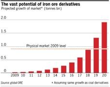 Прогноз аналитиков по рынку деривативов на руду, FT