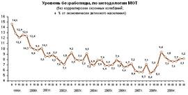 Динамика общей безработицы по методологии МОТ (Росстат).